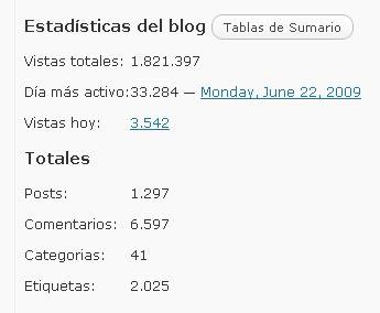 En el día de ayer superamos las 33.000 visitas