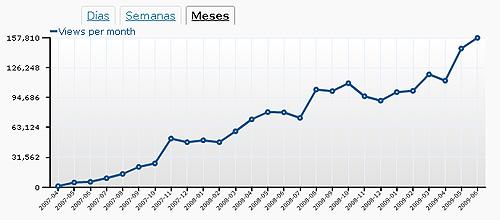 Nuestro crecimiento mes a mes ha sido siempre ascendente, hasta conseguir superar las 153.000 visitas mensuales.
